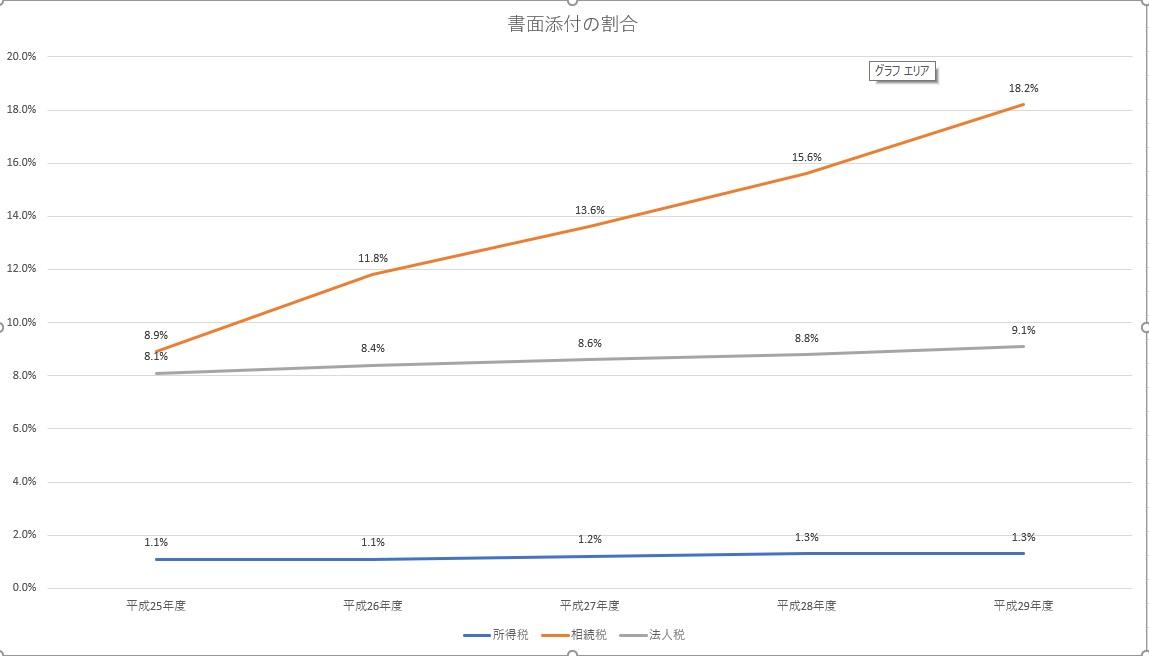 書面添付graph